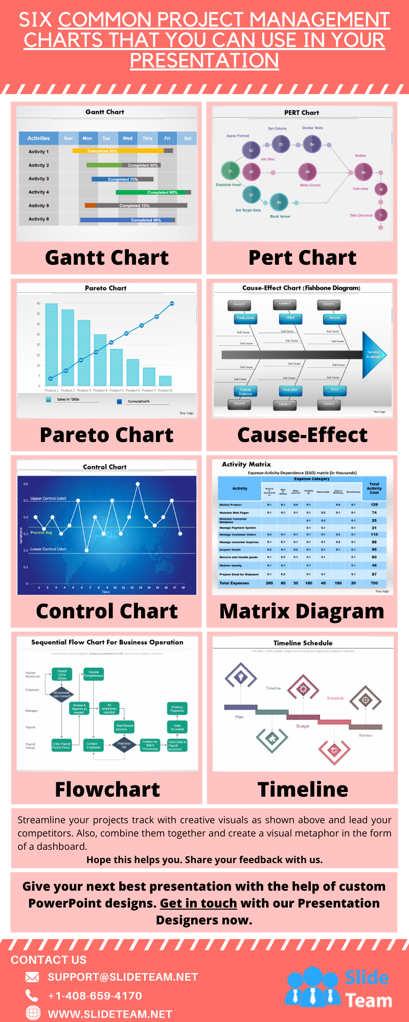 Six Common Project Management Charts That You Can Use in Your Presentation #infographic #Design & Research #Management Charts #Presentation Charts #Charts #infographics