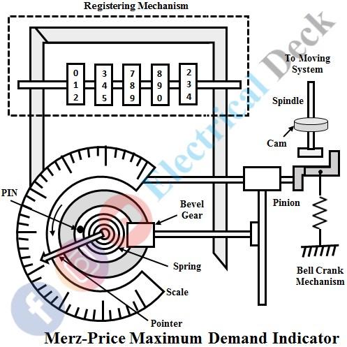 Maximum Demand Indicator