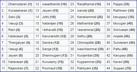 Names (age) of the victims, Keezhvenmani Dalit Massacre of 25 December 1968