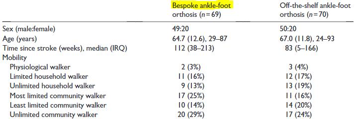 図:短下肢装具は既製品か特注品か?