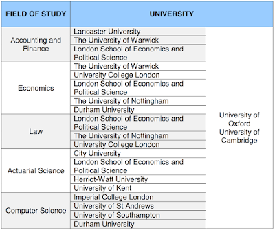 UK APPROVED UNIVERSITIES FOR ACADEMIC YEAR 2017/2018