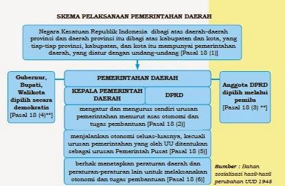 makalah, arti penting, uu, artikel, pengertian, tujuan, asas, prinsip otonomi daerah indonesia
