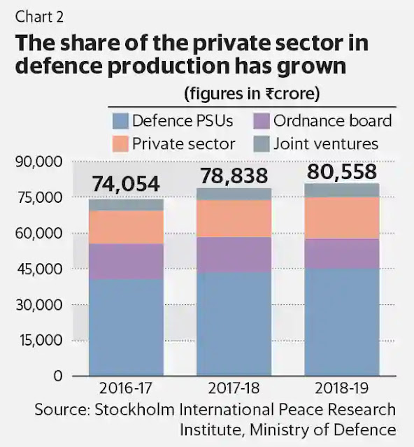 defence private chart 2