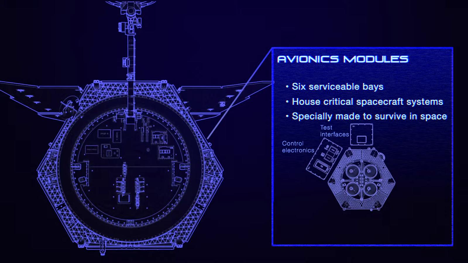 Avionics Modules