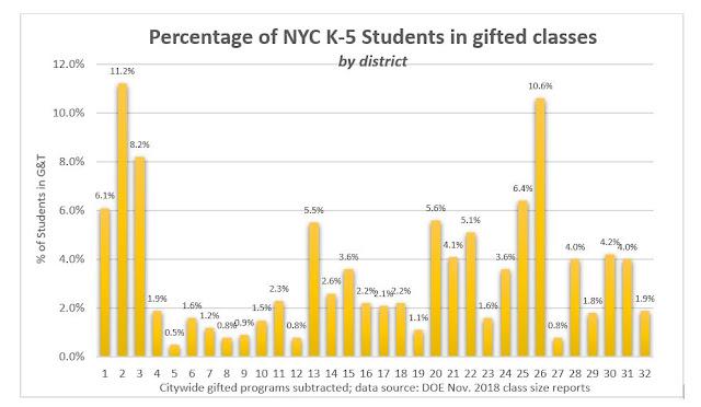 NYC Public School Parents