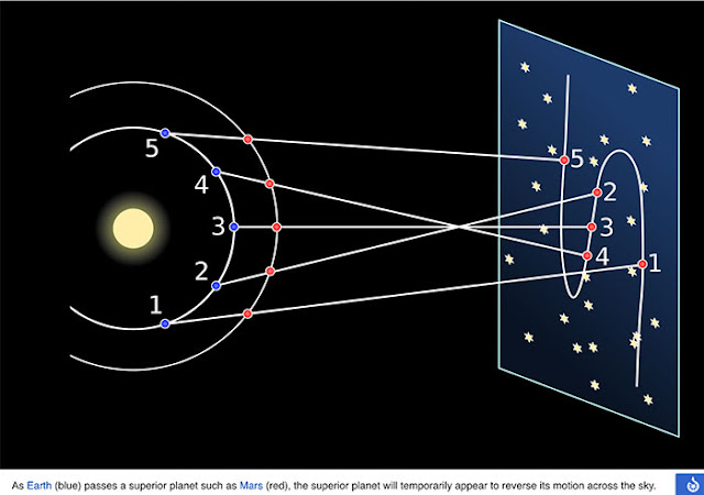 One way of explaining the apparent retrograde motion (Source: Wikipedia)