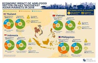 ผลวิจัยชี้มูลค่าภาคอุตสาหกรรมเกษตร-อาหารไทยหดตัวร้อยละ 6 จากวิกฤตโควิด-19 แต่ยังคงเป็นเสาหลักที่จะช่วยฟื้นฟูเศรษฐกิจ ท่ามกลางปัจจัยเสี่ยงด้านอุปสงค์-อุปทาน และการดำเนินนโยบายด้านการคลัง