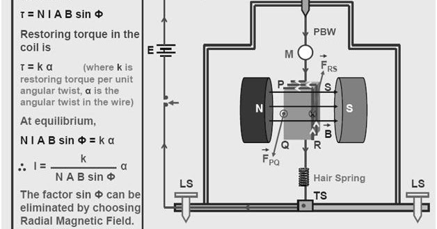 DMR'S PHYSICS NOTES: Moving Coil Galvanometer