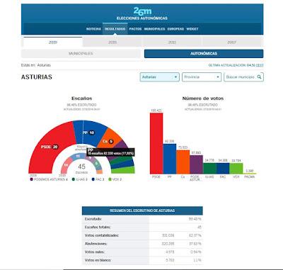 elecciones-autonomicas-asturias