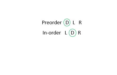 Preorder to in-order traversal