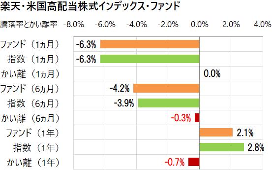 楽天・米国高配当株式インデックス・ファンドと指数のかい離