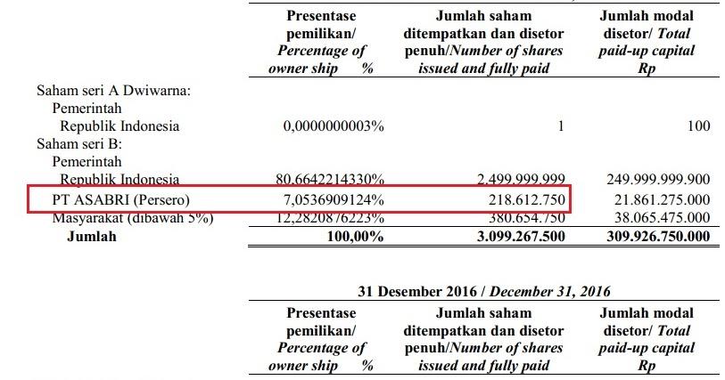 INAF IHSG Membedah Laporan Keuangan Asabri - Indonesia Value Investing