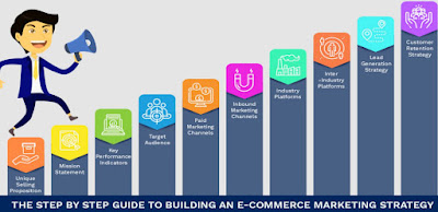 Best Steps to Building a Successful eCommerce Business 2019