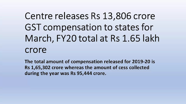 Centre has released over Rs 1.65 lakh crore as GST Compensation