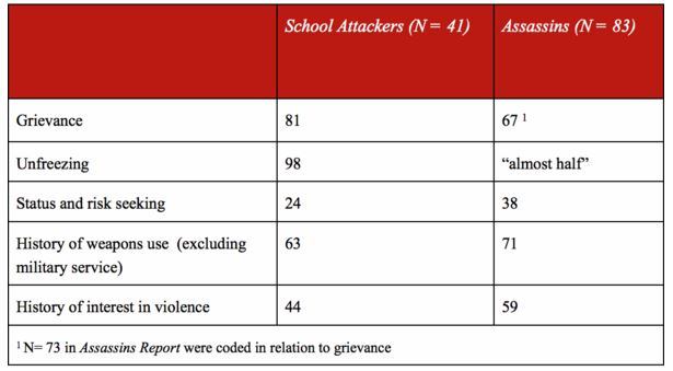 Table 2. Mechanisms of Radicalization Identified for School Attackers and Assassins (percentages)