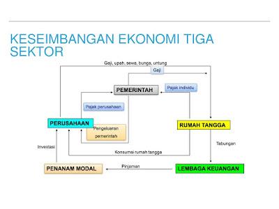 Perekonomian 3 Sektor