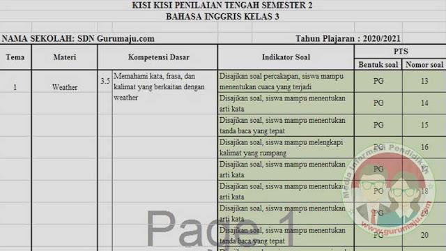 KISI-KISI SOAL UTS/PTS BAHASA INGGRIS KELAS 3 SD SEMESTER 2