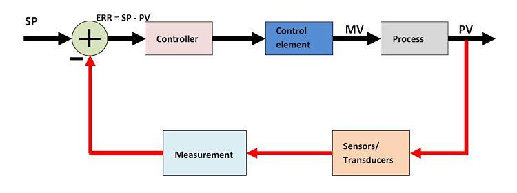 Diagrama de bloque un de un lazo de control induatrial