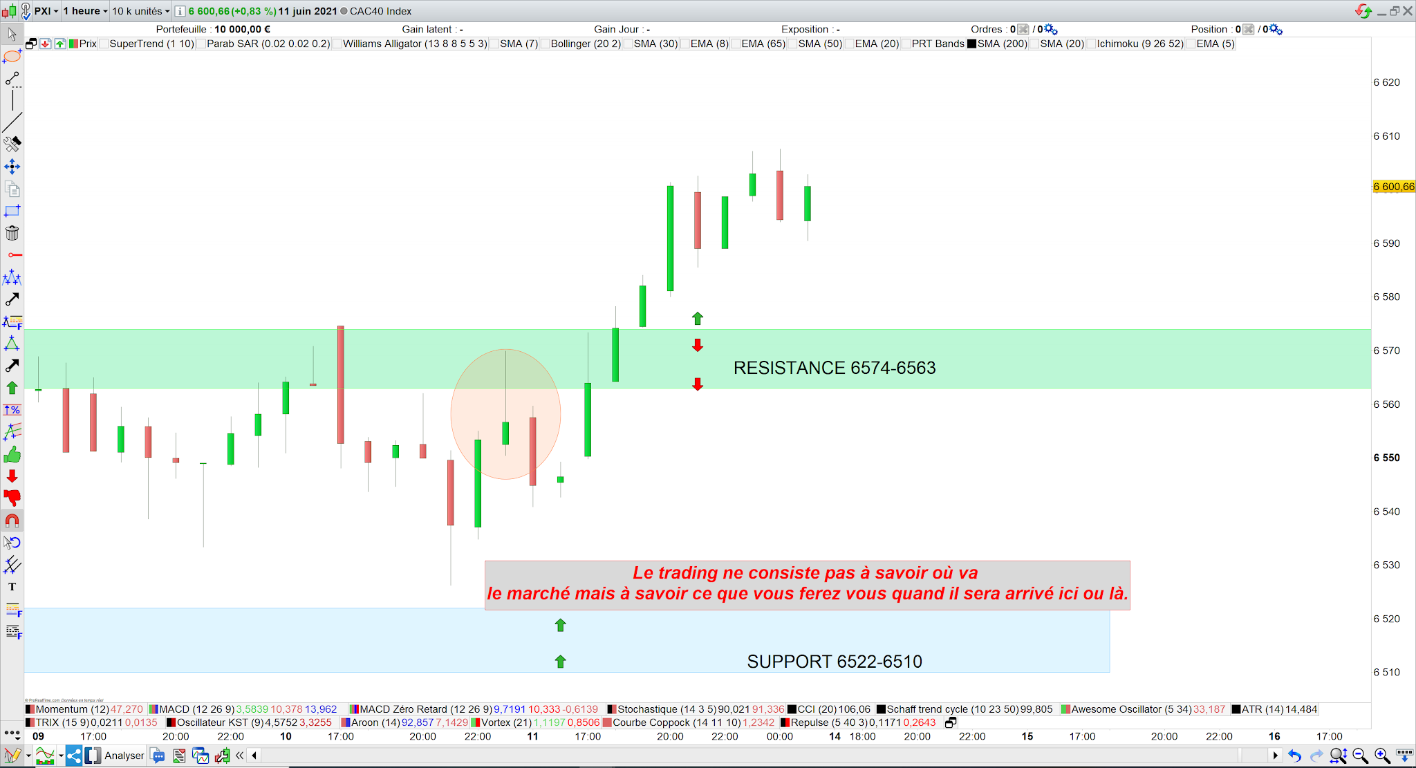 Trading cac40 14 juin 21