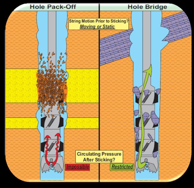 hole pack off bridging stuck pipe mechanism
