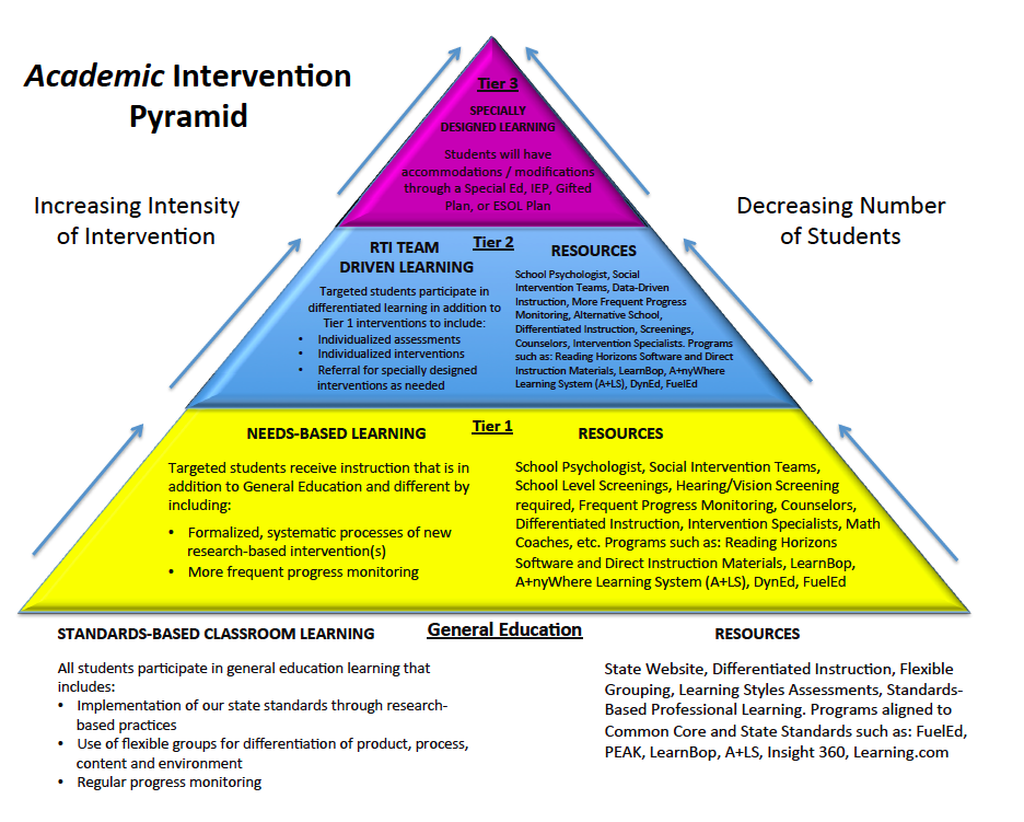 Toad ally exceptional learners tier 2 interventions take for Response to intervention templates