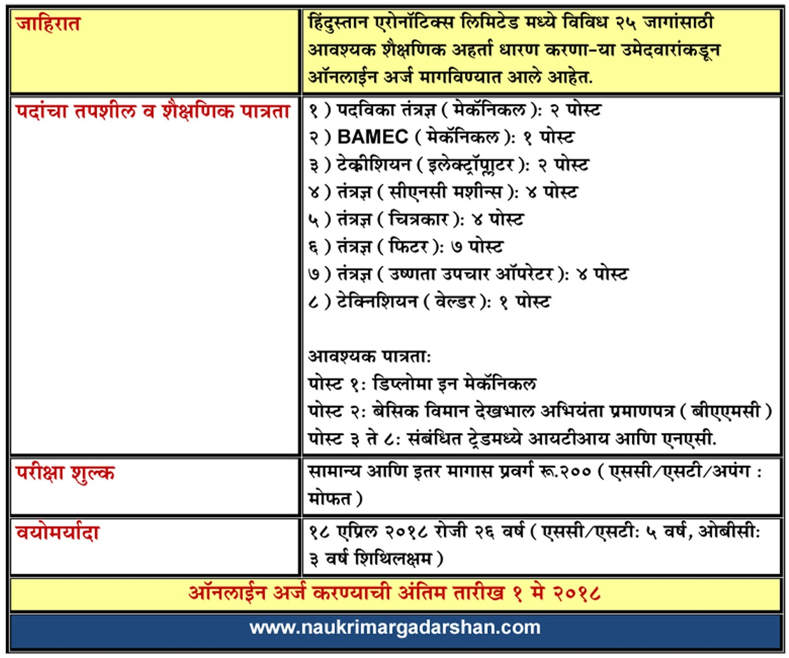 government jobs, sarkari naukri, naukri margadarshan