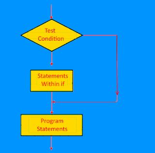 if statement JavaScript