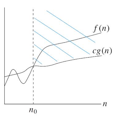 f(n) = Ω(g(n))