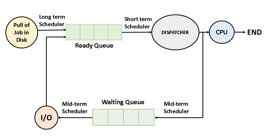 What is Scheduler and OS Scheduling