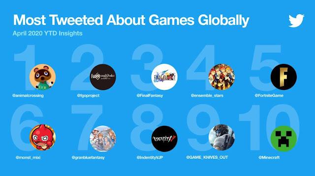 Twitter Melansir Perkembangan Game Semakin Pesat saat Pandemi Covid 19