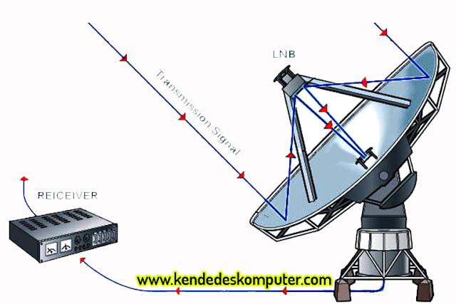 Contoh Ilustrasi Transmisi Signal LNB ke Receiver
