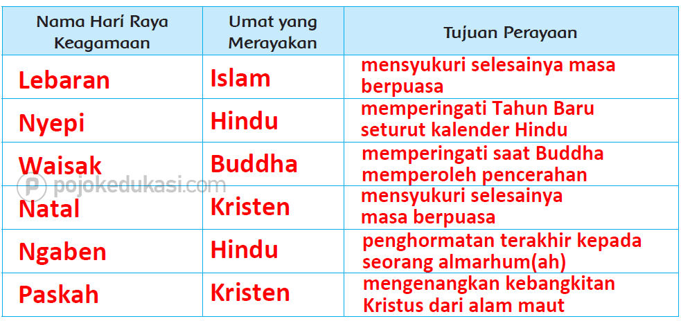 Kunci Jawaban Halaman 138, 139, 141, 142, 143, 144 Tema 6 Kelas 4