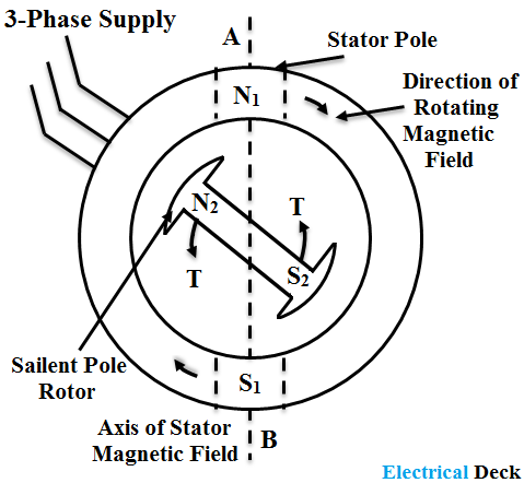 Working Principle of Synchronous Motor & Applications