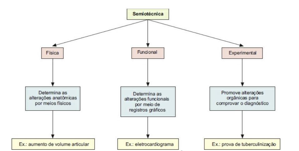 sinal-sintoma-feito-semiologia-veterinaria