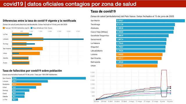 Datos de contagios de covid19 por zonas de salud en el País Vasco