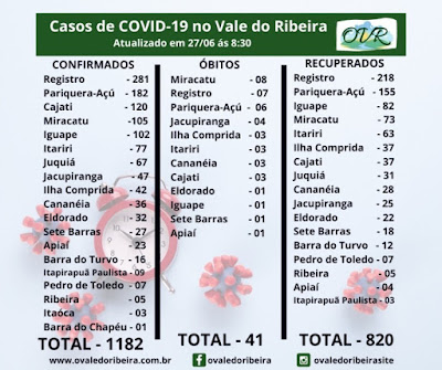 Vale do Ribeira soma 1182 casos positivos, 820 recuperados e 41 mortes do Coronavírus - Covid-19