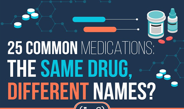 25 Common Medications: The Same Drug, Different Names?