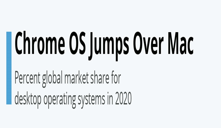 Chrome OS Jumps Over Mac #infographic