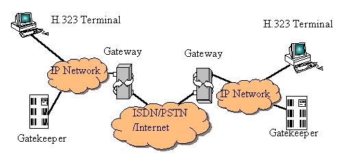 Các loại hình dịch vụ thoại qua IP