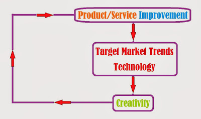 Using creativity for product service development