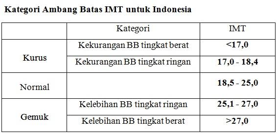 Tabel kategori IMT (indeks massa tubuh)