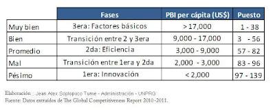 Foro economico mundial sni peru latinoamerica