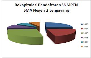 Rekapitulasi Pendaftaran Siswa Melalui Jalur SNMPTN