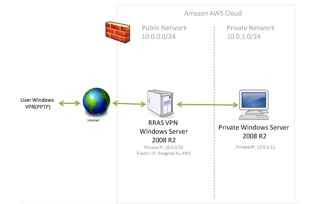 dTechNotes: Create an Amazon AWS EC2 private network