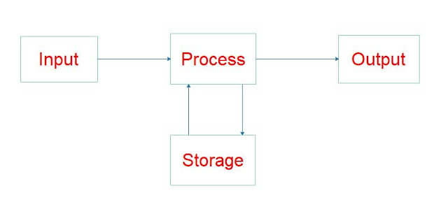 types of computer processing, example of process in computer, computer processor, what is process, process states in operating system, what is process in os, what is processing in computer for class 3, computer processing examples, a program in execution is called mcq, types of computer processing, what is a thread in os, what is process with example, explain the concept of process control., what is processing in computer for class 3, process computer example, define thread in os, client system in computer, output computer, what is client server computer,