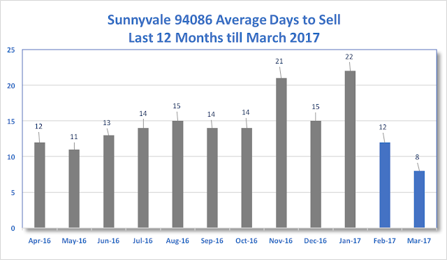 Sunnyvale Real Estate 94086 Average Days to Sell 12 months till March 2017