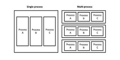 Tabel single proses dan multi proses