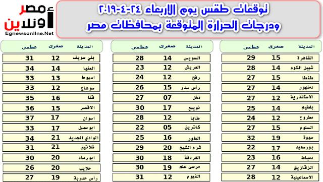 توقعات طقس يوم الاربعاء 24-4-2019 ودرجات الحرارة المتوقعة بمحافظات مصر