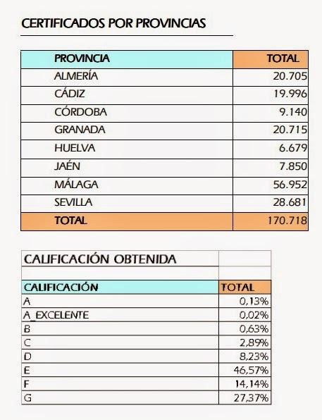 Certificados Energéticos Andalucía