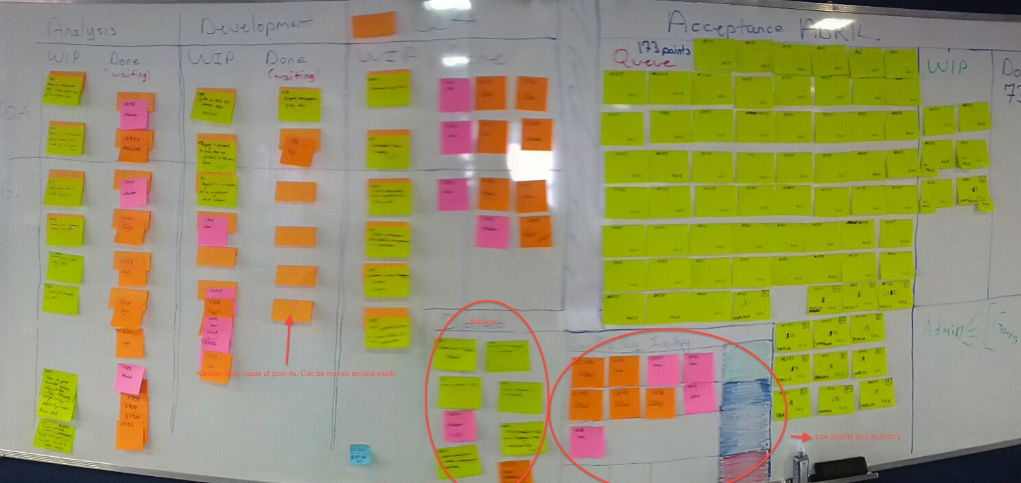 100 Images of Agile Card Wall